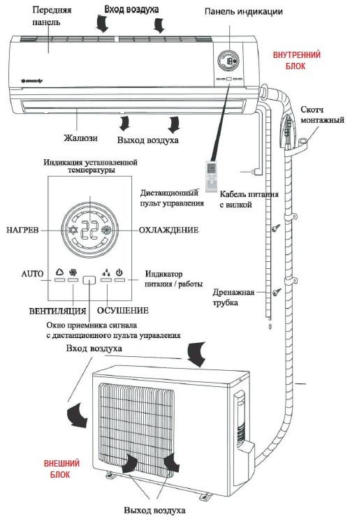 Схема сплит-системы.