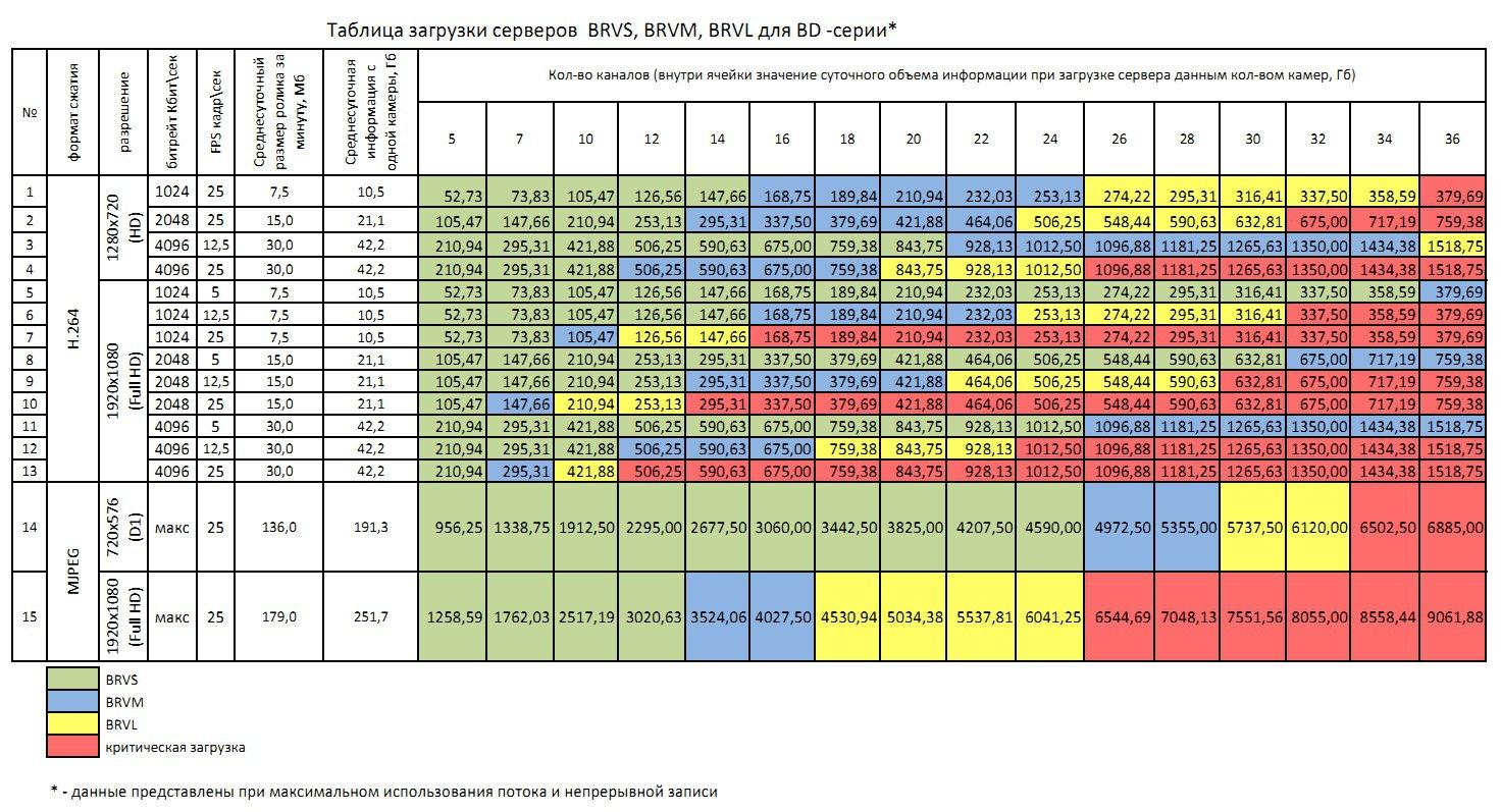 ISB - Таблица загрузки сервера BRVS